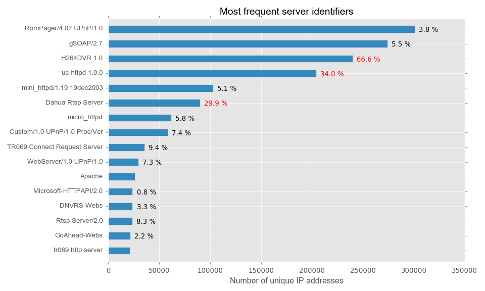 server_vs_honeypot