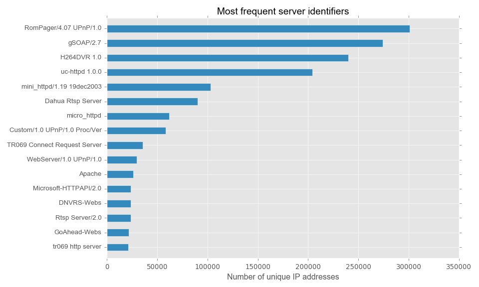 server_vs_honeypot_no_annot