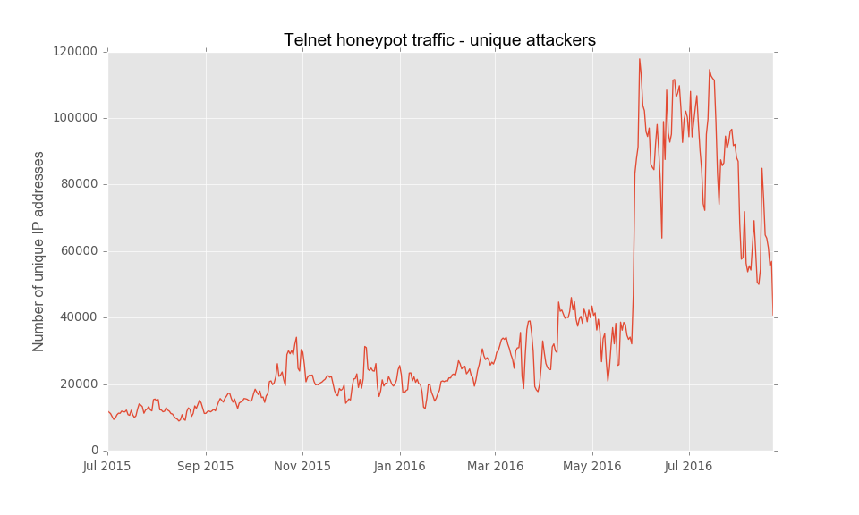 telnet_attackers_per_day