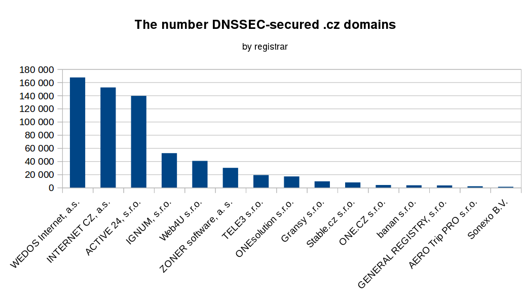 dnssec_cz_domain_support_registrars