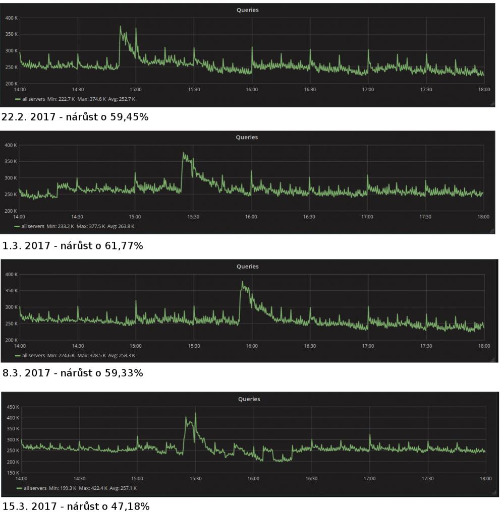 snizeniTTL-queries-993x1024