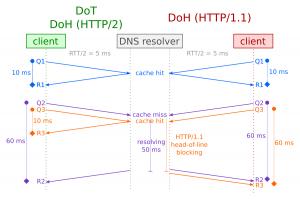 HTTP/1.1 head-of-line blocking