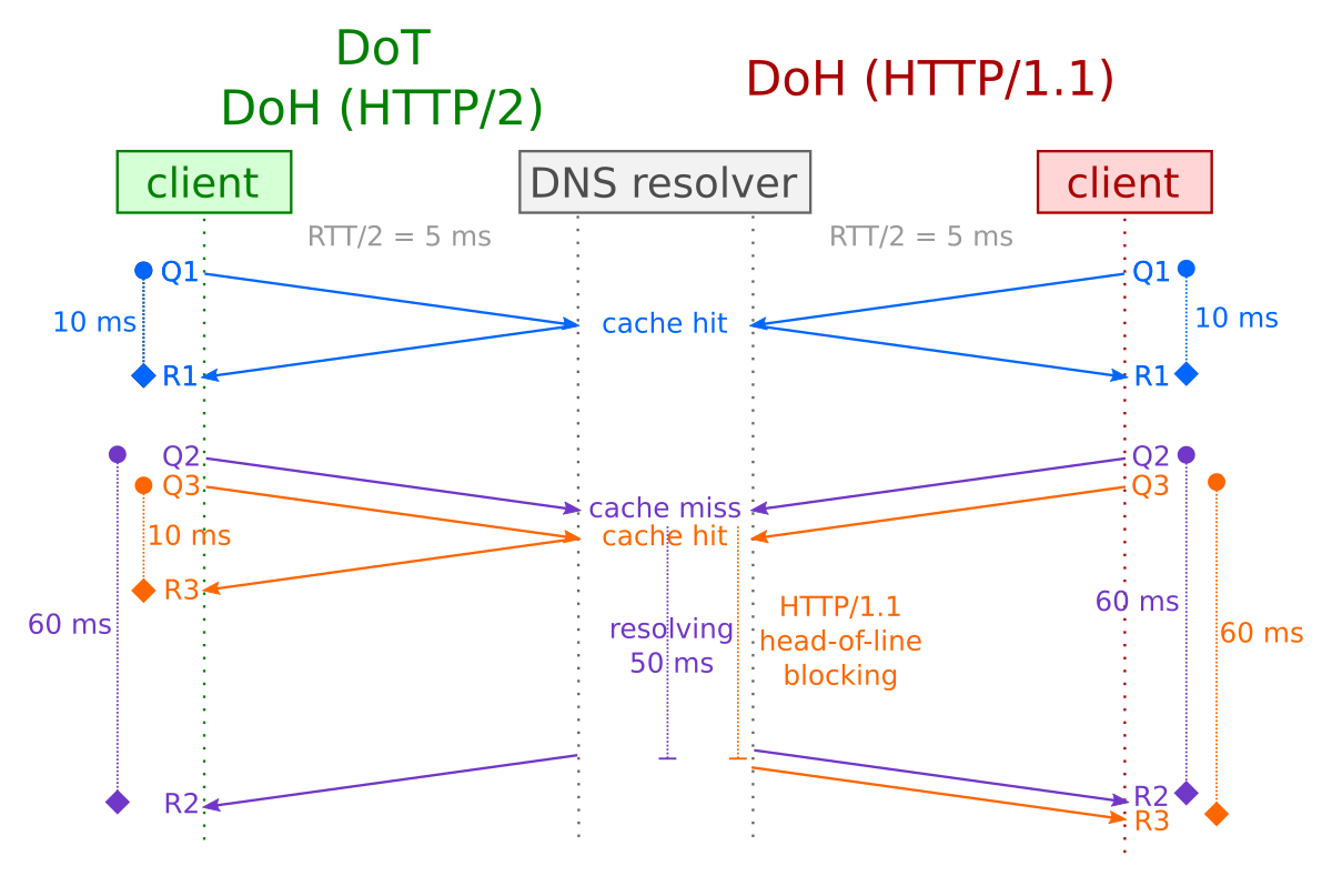 HTTP/1.1 head-of-line blocking